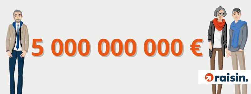 5 Milliards d'euros en dépôts négociés : Raisin double le montant de dépôts d'épargne en 1 an